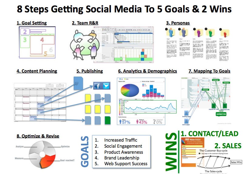 Building A Marketing Plan With Social Media Business Coach - Social media marketing business plan template